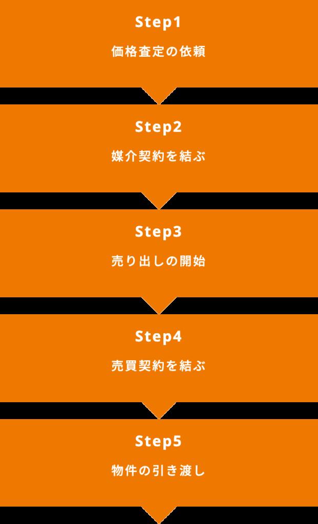 ■Step1(価格査定の依頼)■Step2(媒介契約を結ぶ)■Step3(売り出しの開始)■Step4(売買契約を結ぶ)■Step5(物件の引き渡し)